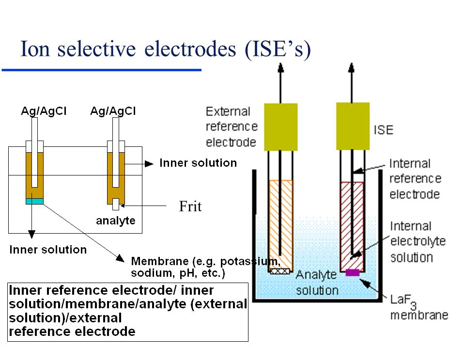 Ion selective electrodes (ISE's) Frit
