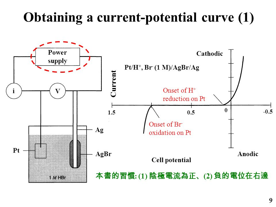 Obtaining a current-potential curve (1) 9 1.5 Power supply i V Pt Ag AgBr Current 0.5 0 -0.5 Cathodic Anodic Onset of Br - oxidation on Pt Onset of H