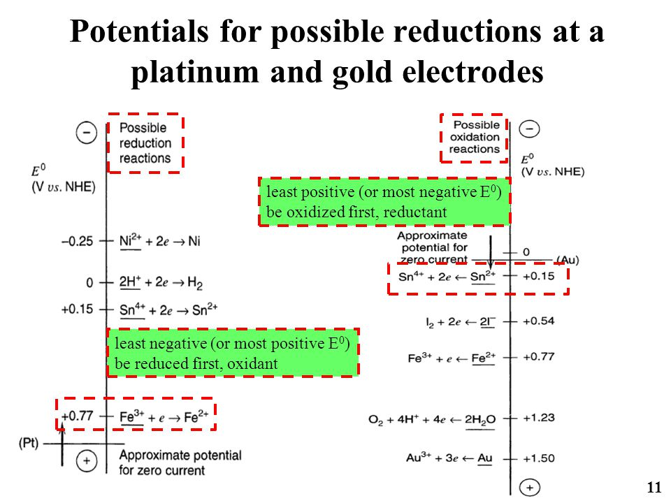 Potentials for possible reductions at a platinum and gold electrodes 11 least negative (or most positive E 0 ) be reduced first, oxidant least positiv