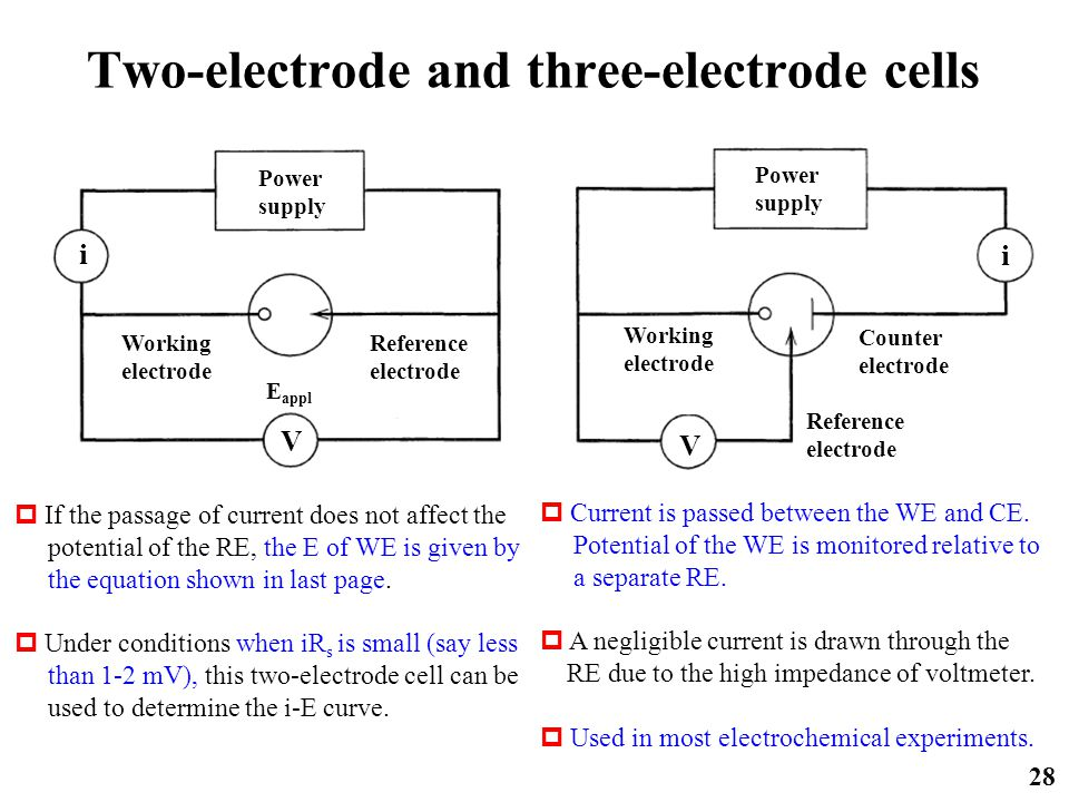 Two-electrode and three-electrode cells 28 Power supply i V Working electrode Reference electrode E appl Power supply Working electrode i V Counter el