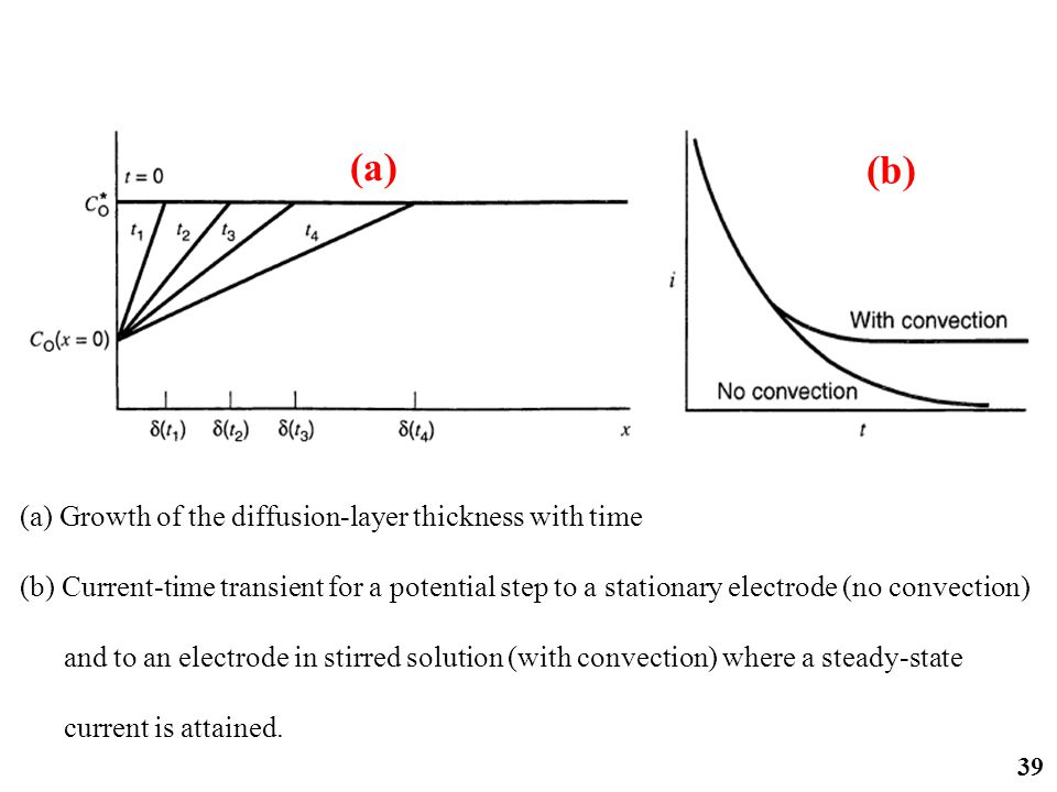 39 (a) Growth of the diffusion-layer thickness with time (b) Current-time transient for a potential step to a stationary electrode (no convection) and