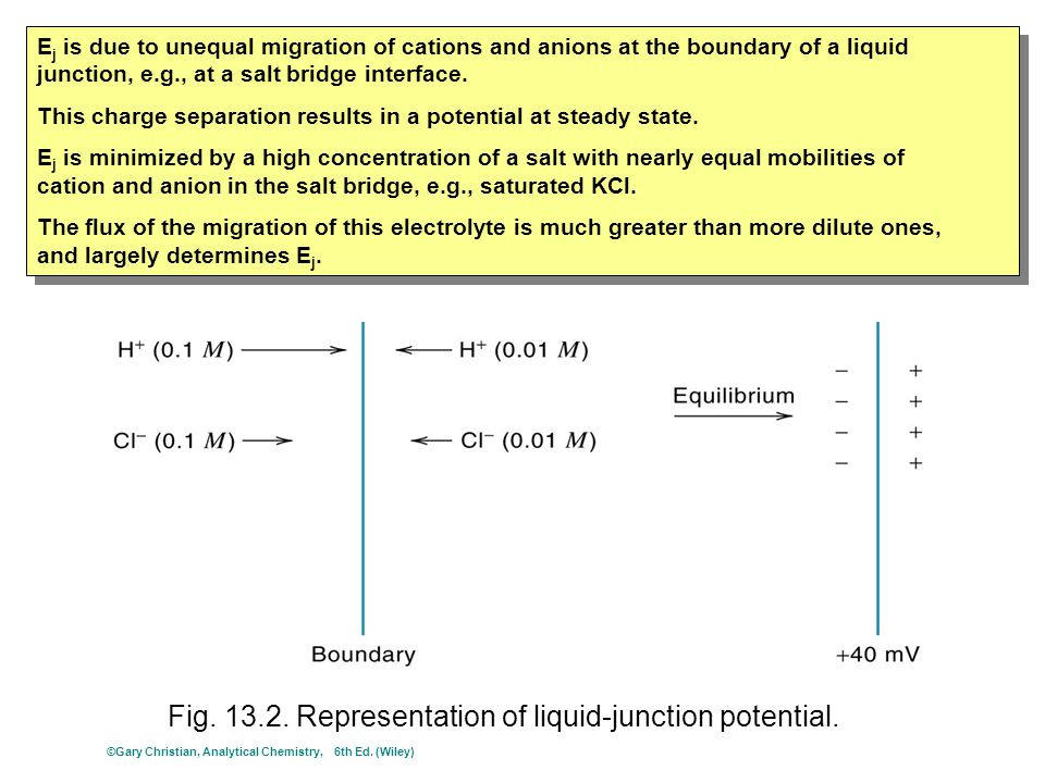 Fig. 13.2. Representation of liquid-junction potential. E j is due to unequal migration of cations and anions at the boundary of a liquid junction, e.