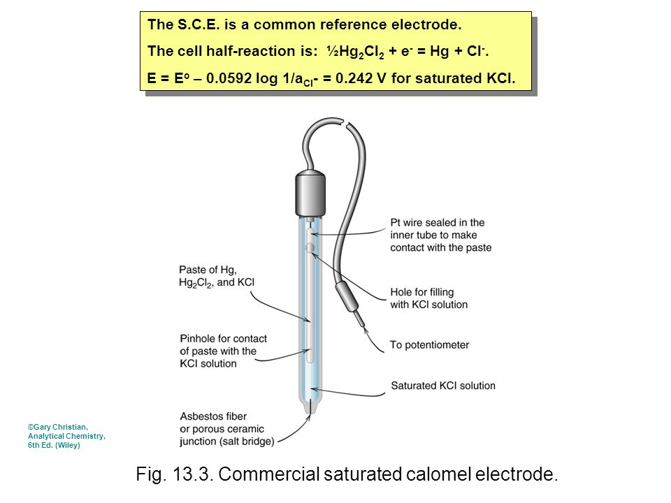 Fig. 13.3. Commercial saturated calomel electrode. The S.C.E. is a common reference electrode. The cell half-reaction is: ½Hg 2 Cl 2 + e - = Hg + Cl -