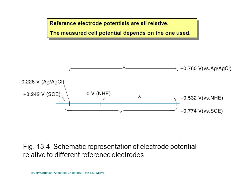 Fig. 13.4. Schematic representation of electrode potential relative to different reference electrodes. Reference electrode potentials are all relative