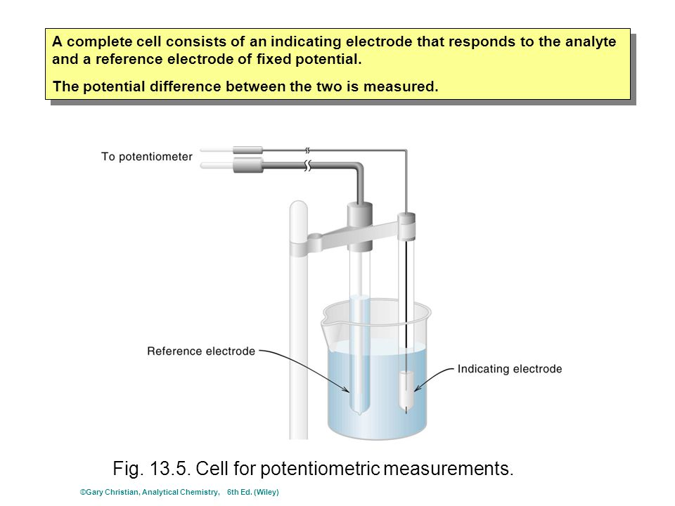 Fig. 13.5. Cell for potentiometric measurements. A complete cell consists of an indicating electrode that responds to the analyte and a reference elec