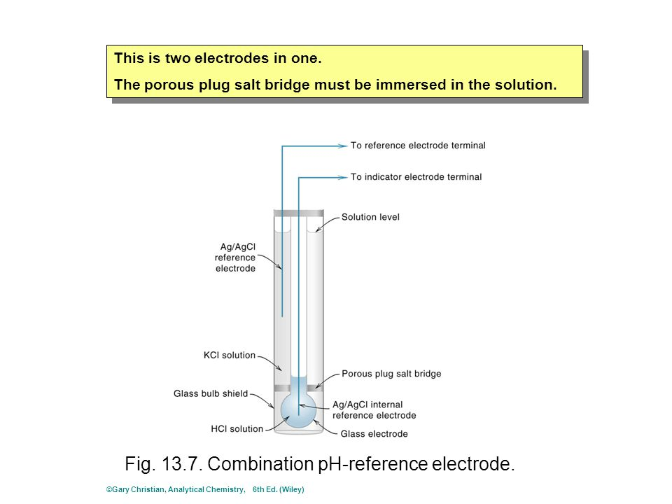 Fig. 13.7. Combination pH-reference electrode. This is two electrodes in one.