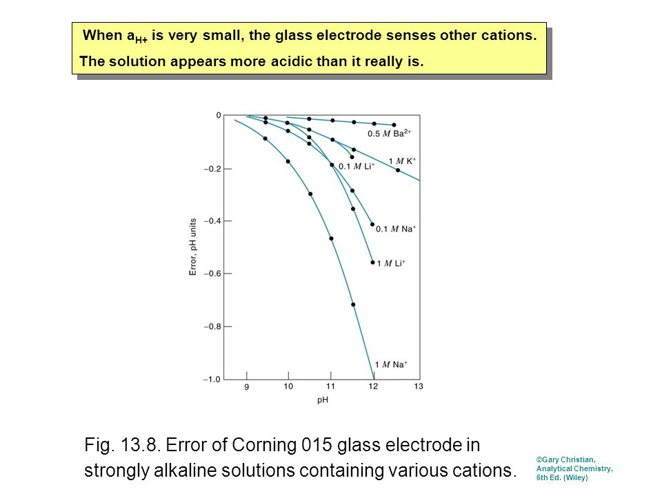 Fig. 13.8. Error of Corning 015 glass electrode in strongly alkaline solutions containing various cations. When a H+ is very small, the glass electrod