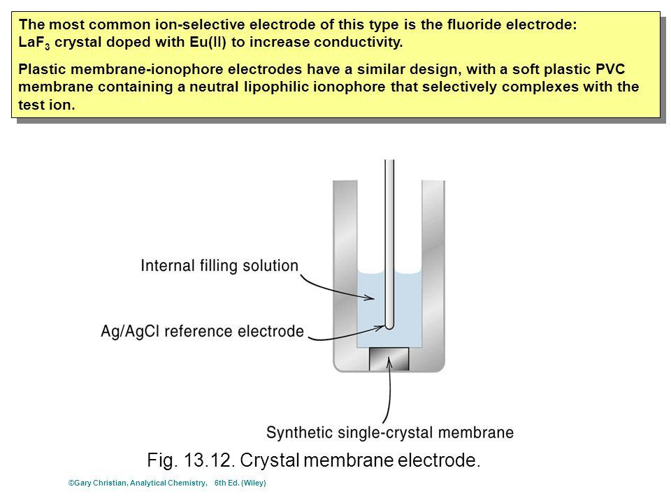 Fig.13.12. Crystal membrane electrode.