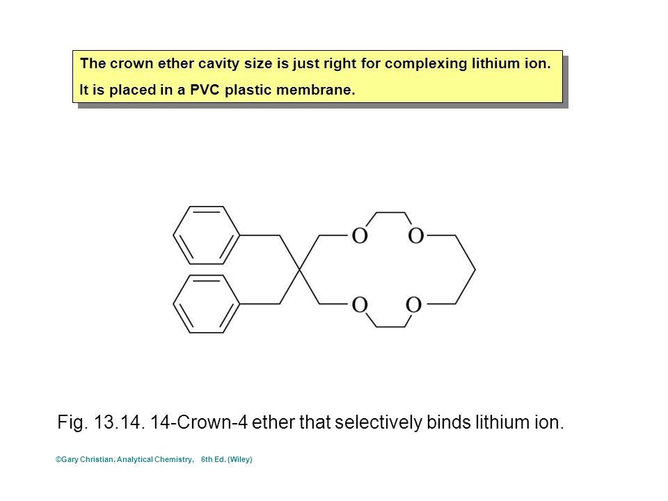 Fig. 13.14. 14-Crown-4 ether that selectively binds lithium ion. The crown ether cavity size is just right for complexing lithium ion. It is placed in