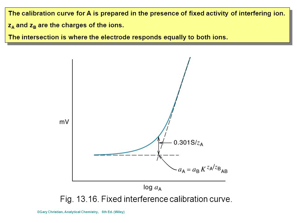 Fig. 13.16. Fixed interference calibration curve. The calibration curve for A is prepared in the presence of fixed activity of interfering ion. z A an
