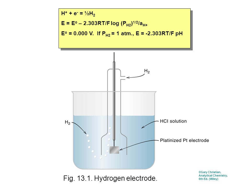 Fig. 13.1. Hydrogen electrode. H + + e - = ½H 2 E = E o – 2.303RT/F log (P H2 ) 1/2 /a H+ E o = 0.000 V. If P H2 = 1 atm., E = -2.303RT/F pH H + + e -