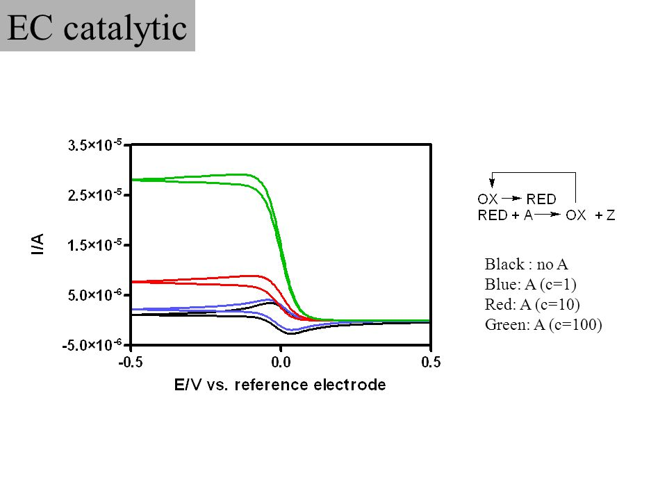 EC catalytic Black : no A Blue: A (c=1) Red: A (c=10) Green: A (c=100)
