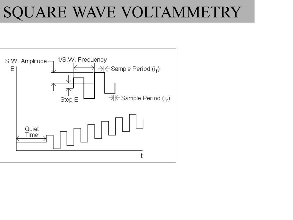 SQUARE WAVE VOLTAMMETRY