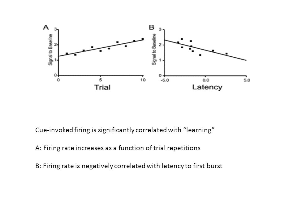 Cue-invoked firing is significantly correlated with learning A: Firing rate increases as a function of trial repetitions B: Firing rate is negatively correlated with latency to first burst