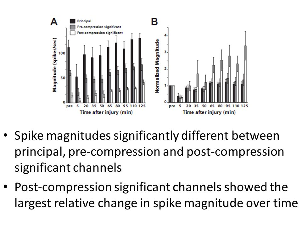 Spike magnitudes significantly different between principal, pre-compression and post-compression significant channels Post-compression significant cha