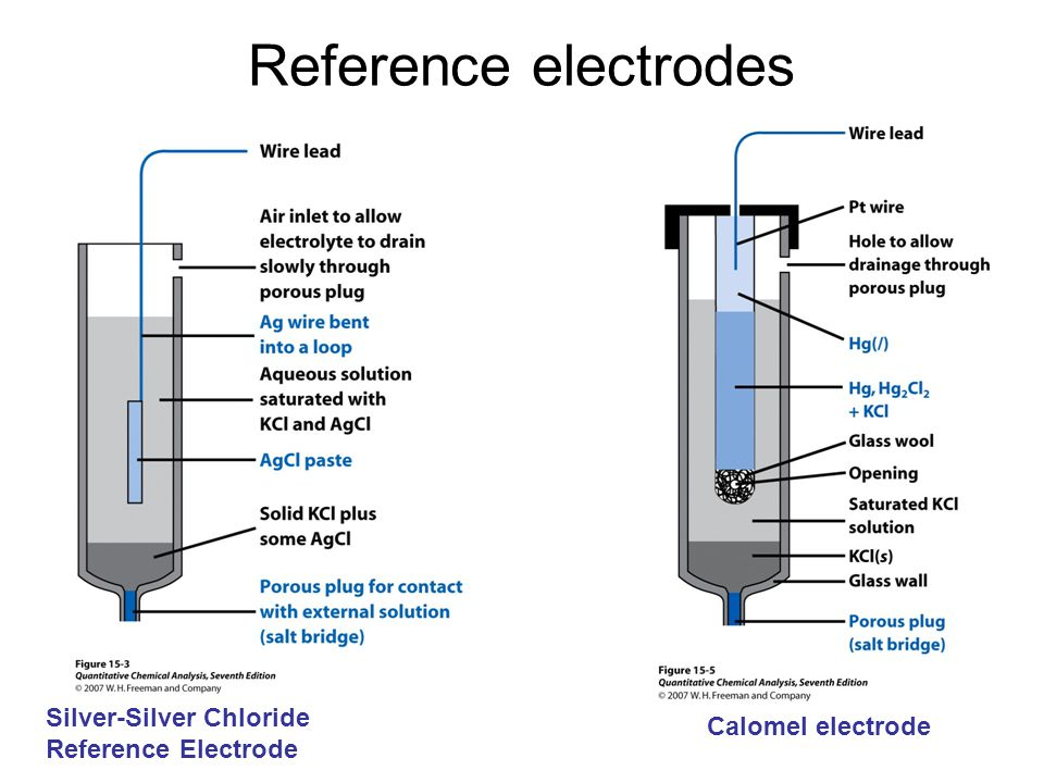 Reference electrodes Silver-Silver Chloride Reference Electrode Calomel electrode