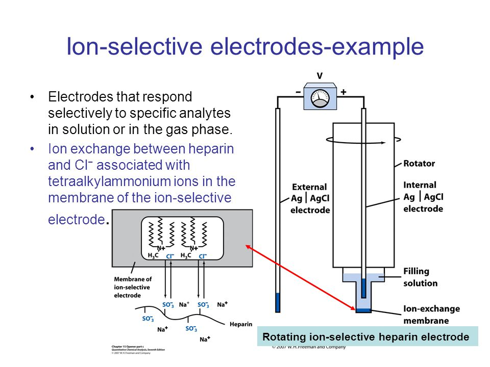 Ion-selective electrodes-example Electrodes that respond selectively to specific analytes in solution or in the gas phase. Ion exchange between hepari