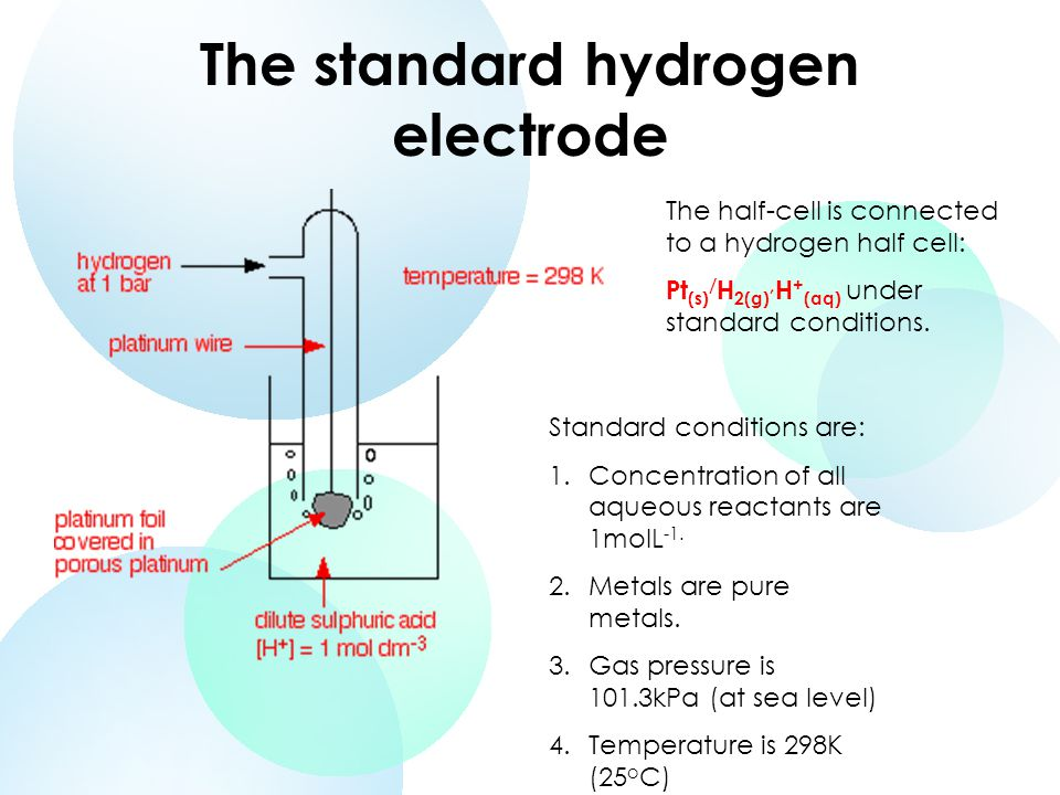 The standard hydrogen electrode The half-cell is connected to a hydrogen half cell: Pt (s) / H 2(g), H + (aq) under standard conditions.