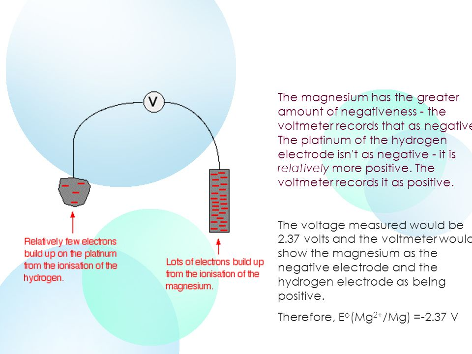 The magnesium has the greater amount of negativeness - the voltmeter records that as negative.