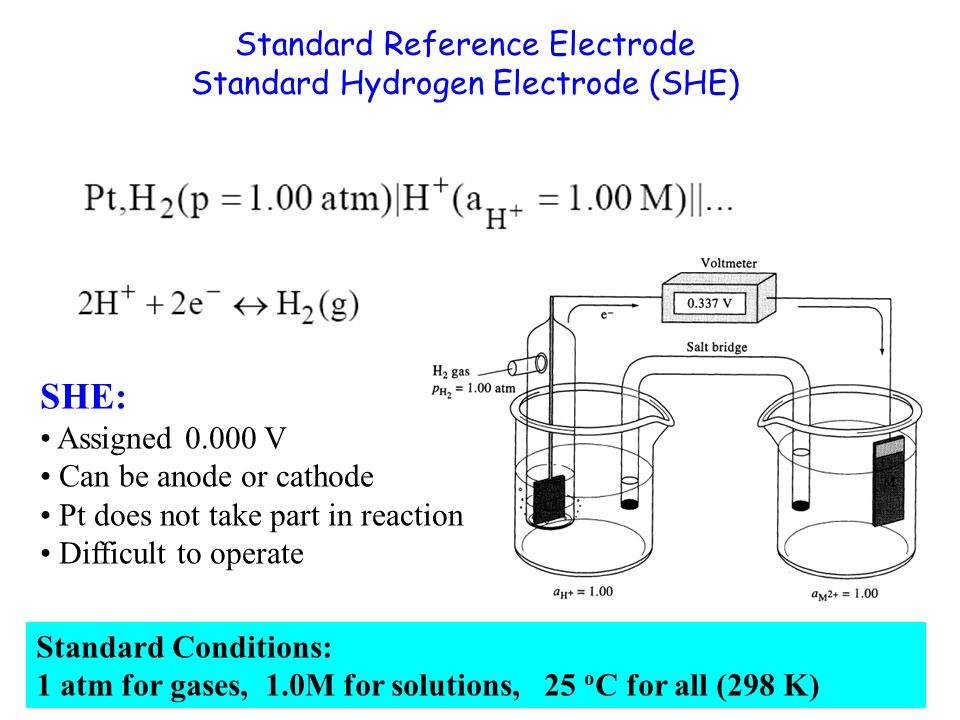 Standard Reference Electrode Standard Hydrogen Electrode (SHE) SHE: Assigned 0.000 V Can be anode or cathode Pt does not take part in reaction Difficult to operate Standard Conditions: 1 atm for gases, 1.0M for solutions, 25 o C for all (298 K)