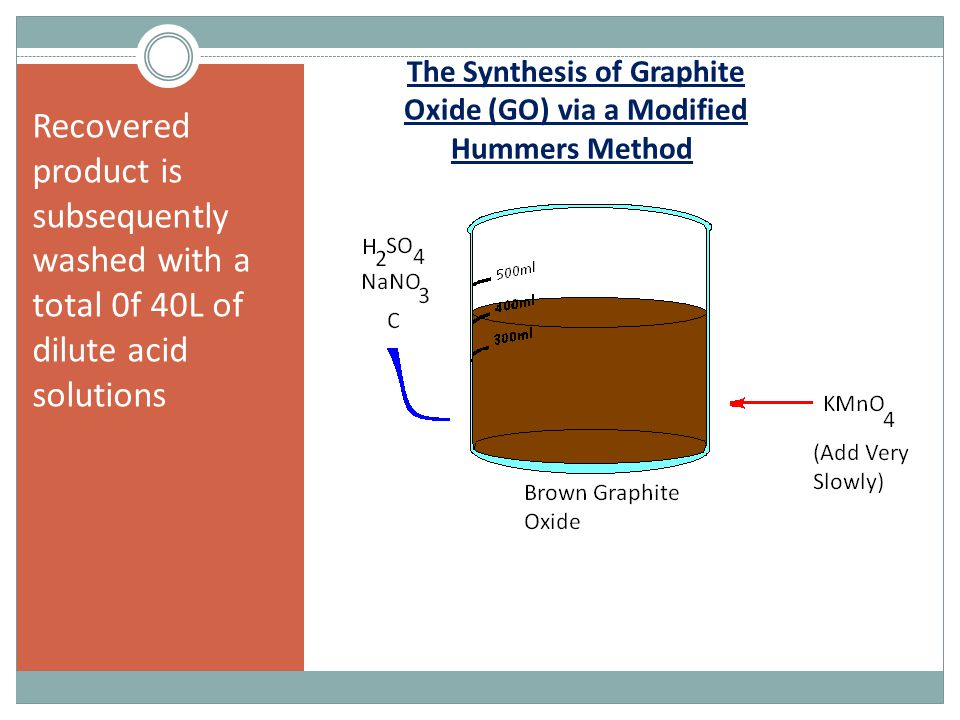The Synthesis of Graphite Oxide (GO) via a Modified Hummers Method.
