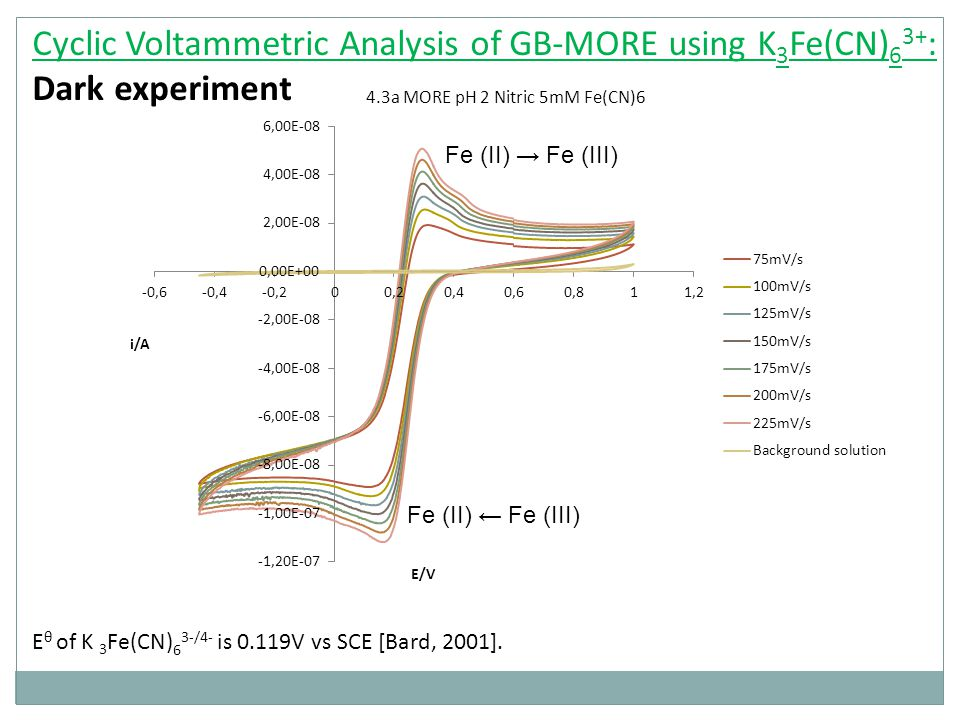 Cyclic Voltammetric Analysis of GB-MORE using K 3 Fe(CN) 6 3+ : Dark experiment E θ of K 3 Fe(CN) 6 3-/4- is 0.119V vs SCE [Bard, 2001].