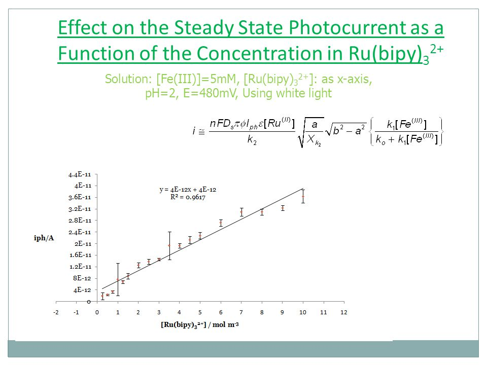 Effect on the Steady State Photocurrent as a Function of the Concentration in Ru(bipy) 3 2+ Solution: [Fe(III)]=5mM, [Ru(bipy) 3 2+ ]: as x-axis, pH=2, E=480mV, Using white light