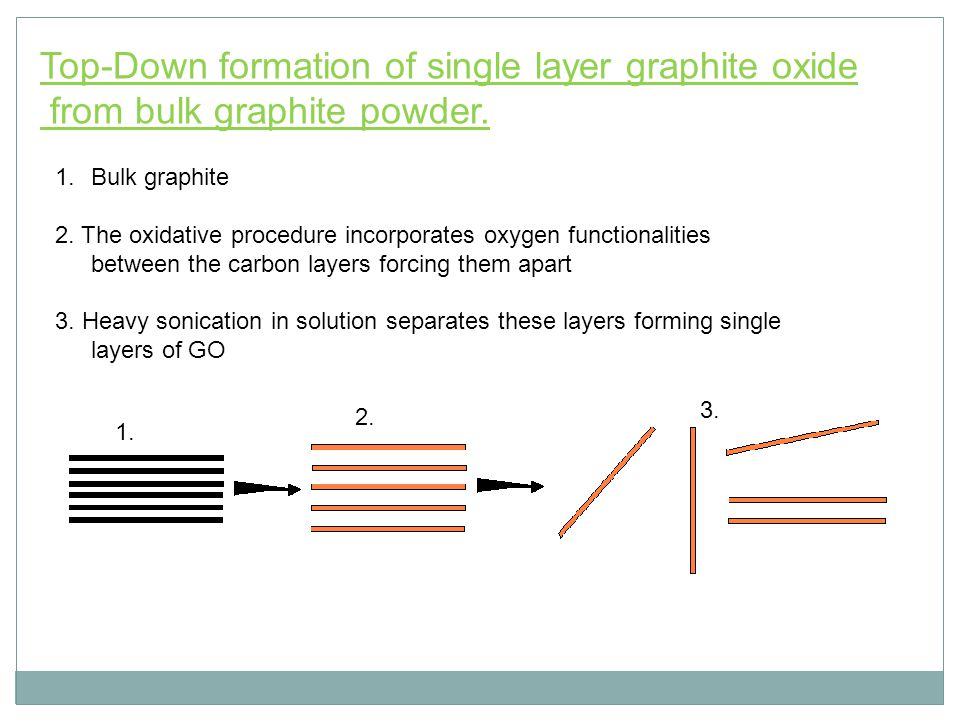 Top-Down formation of single layer graphite oxide from bulk graphite powder.