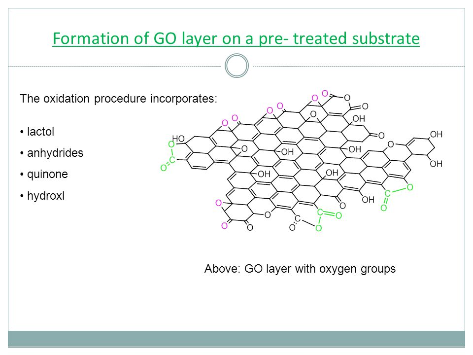 Formation of GO layer on a pre- treated substrate The oxidation procedure incorporates: lactol anhydrides quinone hydroxl Above: GO layer with oxygen groups