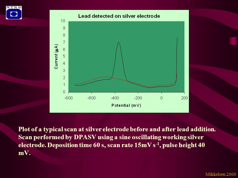 Plot of a typical scan at silver electrode before and after lead addition.