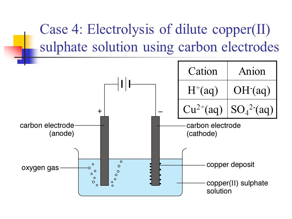 Case 4: Electrolysis of dilute copper(II) sulphate solution using carbon electrodes CationAnion H + (aq)OH - (aq) Cu 2+ (aq)SO 4 2- (aq)