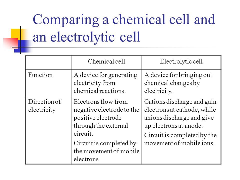 Chemical cellElectrolytic cell FunctionA device for generating electricity from chemical reactions. A device for bringing out chemical changes by elec