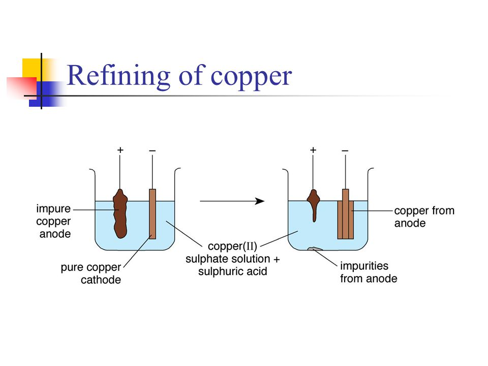 Refining of copper