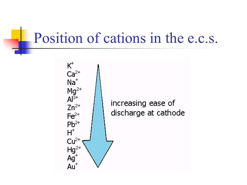 Position of cations in the e.c.s.