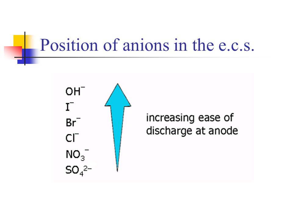 Position of anions in the e.c.s.