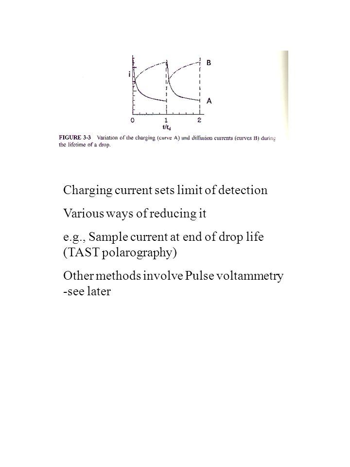 Charging current sets limit of detection Various ways of reducing it e.g., Sample current at end of drop life (TAST polarography) Other methods involv