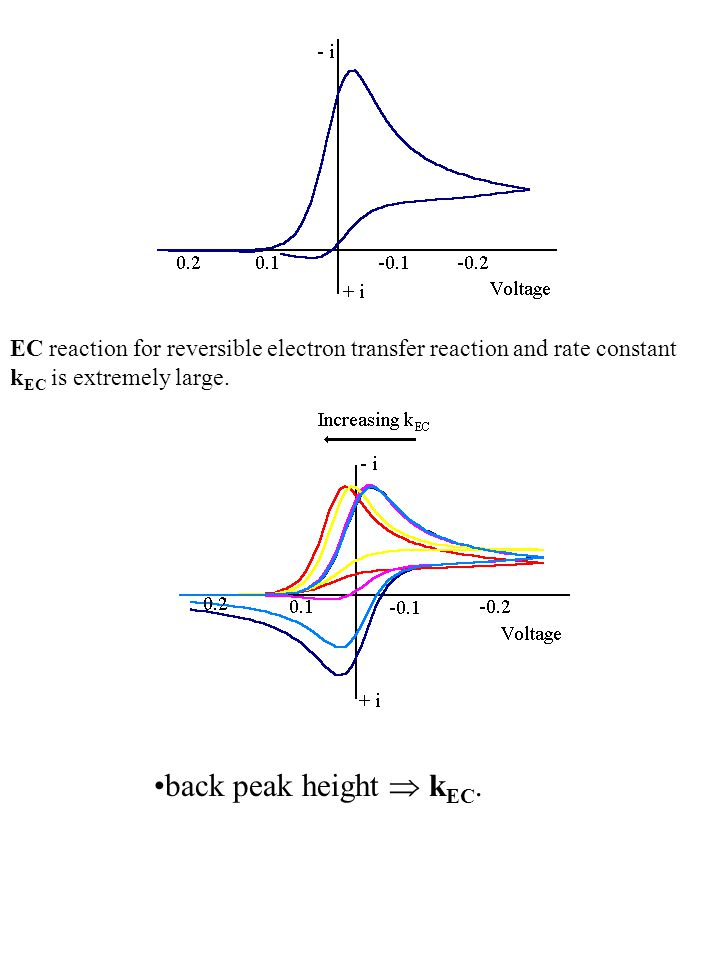 EC reaction for reversible electron transfer reaction and rate constant k EC is extremely large. back peak height  k EC.