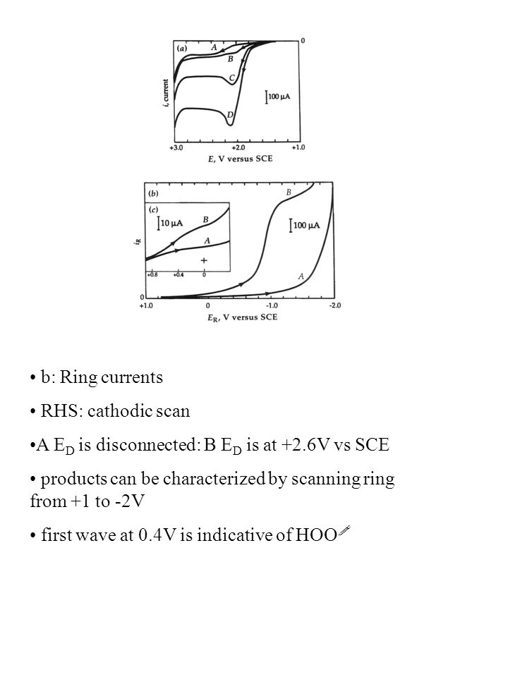 b: Ring currents RHS: cathodic scan A E D is disconnected: B E D is at +2.6V vs SCE products can be characterized by scanning ring from +1 to -2V firs
