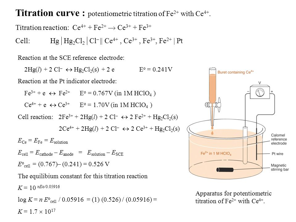Titration curve : potentiometric titration of Fe 2+ with Ce 4+.