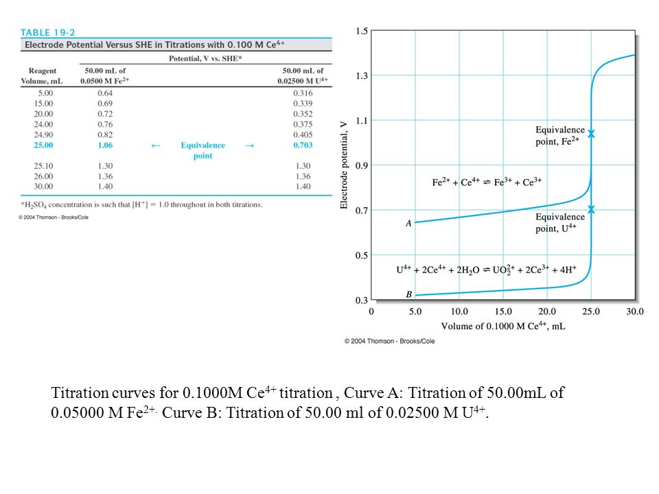 Titration curves for 0.1000M Ce 4+ titration, Curve A: Titration of 50.00mL of 0.05000 M Fe 2+.