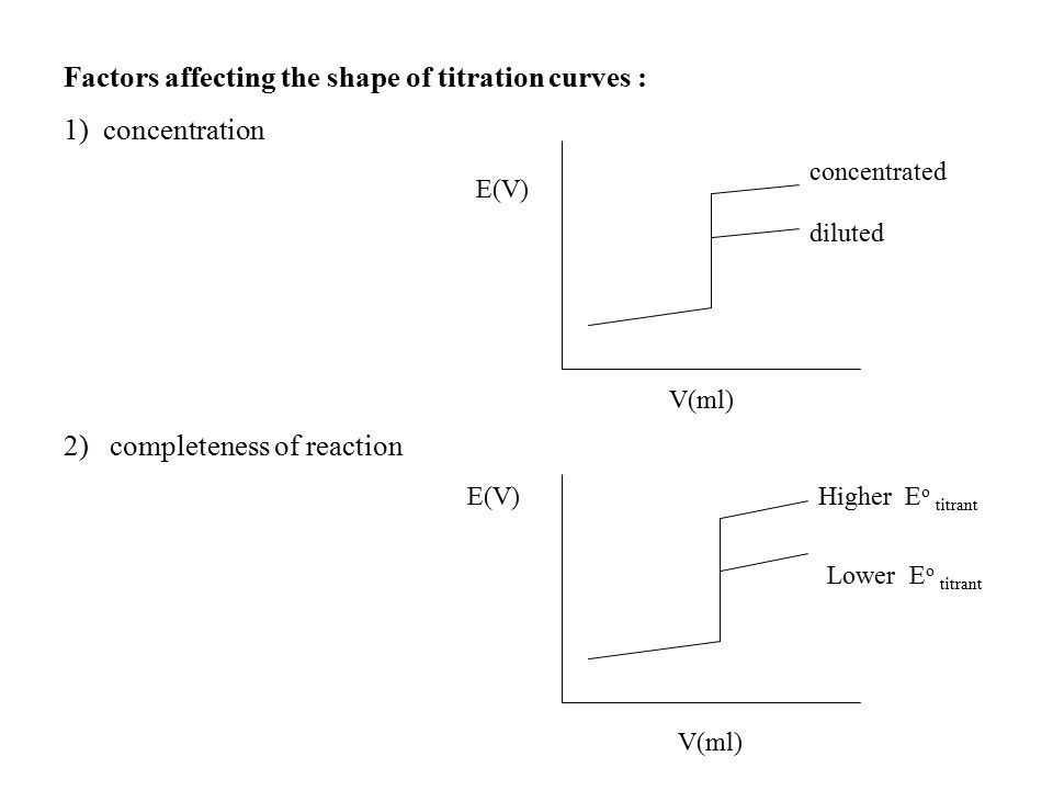 Factors affecting the shape of titration curves : 1) concentration 2) completeness of reaction V(ml) E(V) concentrated diluted Higher E o titrant Lower E o titrant