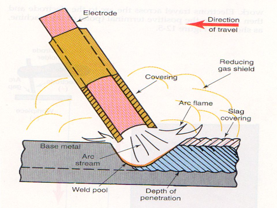 Consider the following when selecting an electrode: –The weld groove design –Tensile strength of the required weld –Base metal composition –Electrode diameter 1/8, 3/32, 5/32 (never use a rod with a diameter larger than the thickness of the base metal) Electrode size means the size of the wire, not overall size of the rod –Amp setting: simple way divide the rod thickness 1/8= 125 amps –The position of the weld joint –The rate at which you want to deposit the weld metal The shape of the deposited bead (filler) is caused by oscillation –The type of current used –Penetration required –Metal thickness –The experience of the welder –The specifications of the weld to be made QUIZ