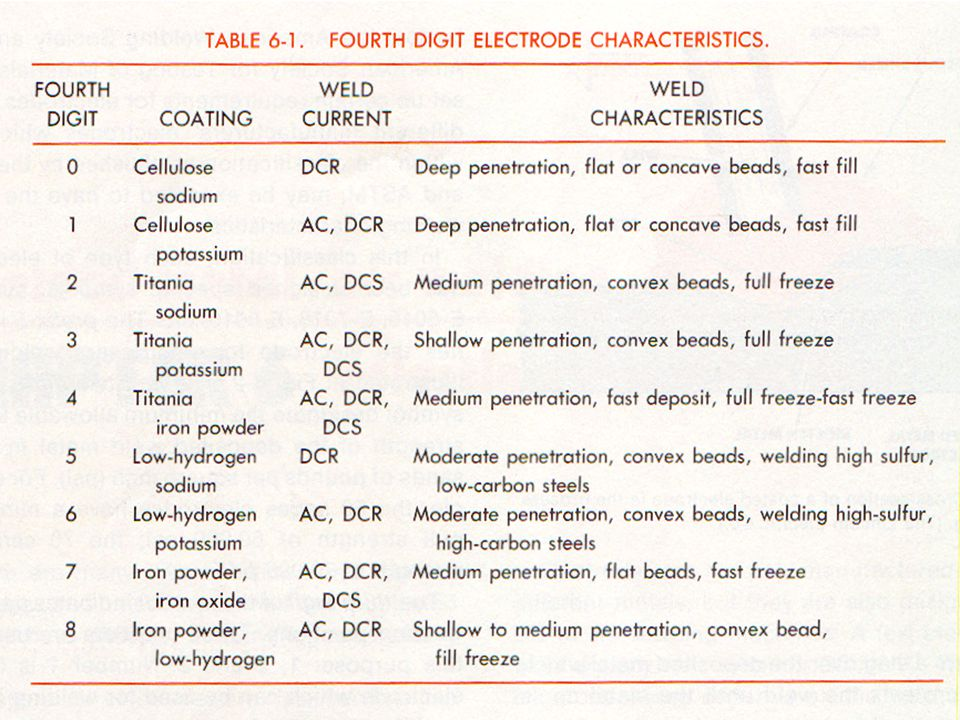 Conserving & Storing Electrodes –Electrodes are very expensive so use them up to 1 ½ to 2 in length.