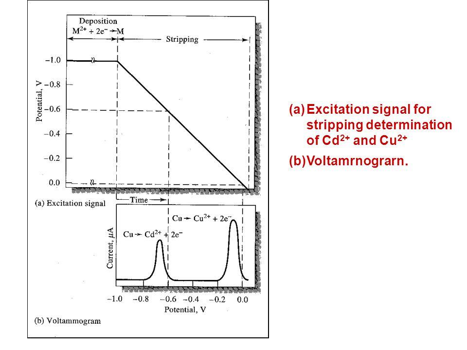 (a)Excitation signal for stripping determination of Cd 2+ and Cu 2+ (b)Voltamrnograrn.