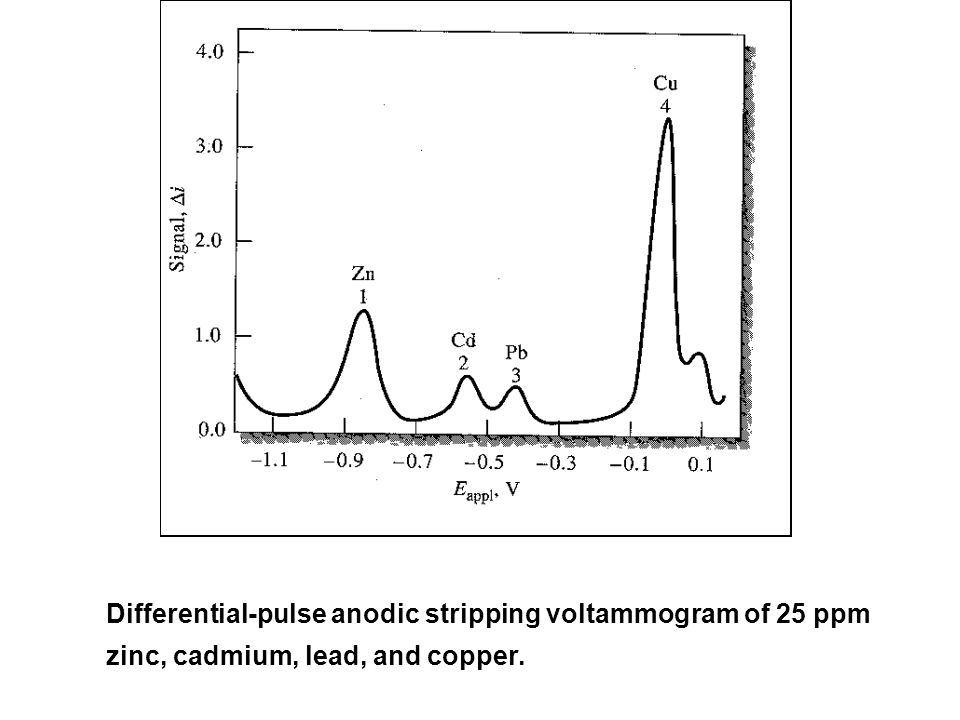 Differential-pulse anodic stripping voltammogram of 25 ppm zinc, cadmium, lead, and copper.