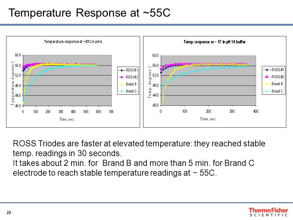 22 Temperature Response at ~55C ROSS Triodes are faster at elevated temperature: they reached stable temp. readings in 30 seconds. It takes about 2 mi
