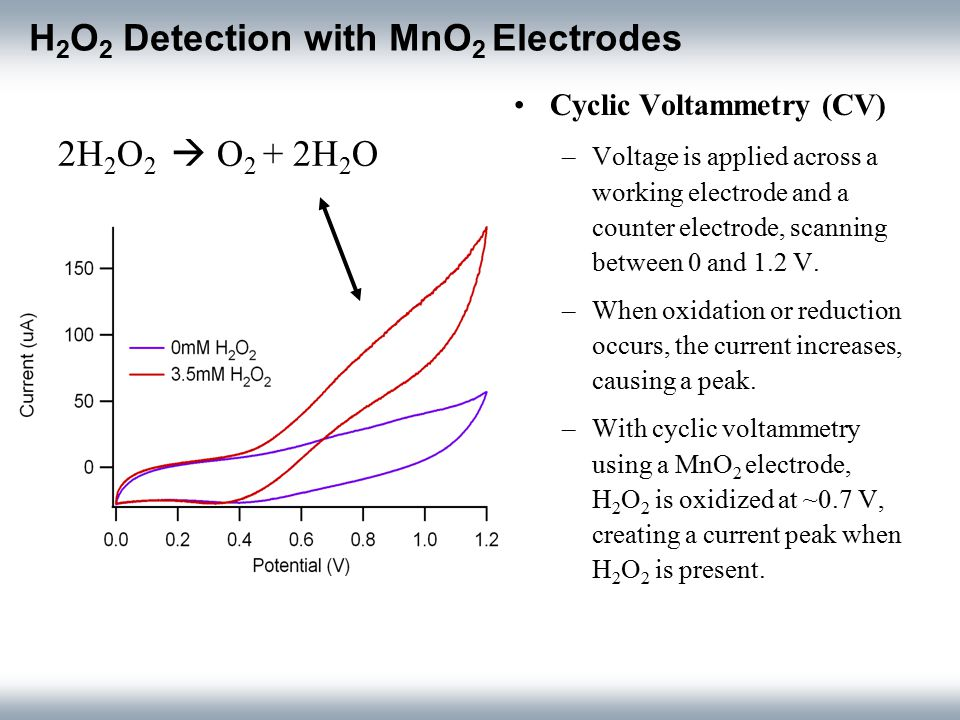 H 2 O 2 Detection with MnO 2 Electrodes Cyclic Voltammetry (CV) –Voltage is applied across a working electrode and a counter electrode, scanning between 0 and 1.2 V.