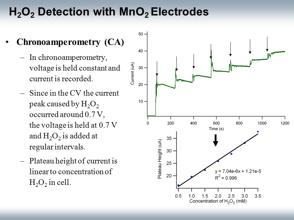 Electrode Designs Gold Micron-Cavity Powder Disk Electrode – Difficult to make sure MnO 2 powder is well packed –Background signal of the gold is much higher than the signal with MnO 2 packed Wax-Impregnated Graphite Electrode –Difficult to control amount of MnO2 on electrode, as well as to control uniformity of powder on the surface Background signal of gold electrode Signal of MnO 2 Peak from H 2 O 2 No H 2 O 2 present