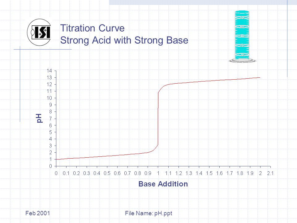 File Name: pH.pptFeb 2001 Titration Curve Strong Acid with Strong Base
