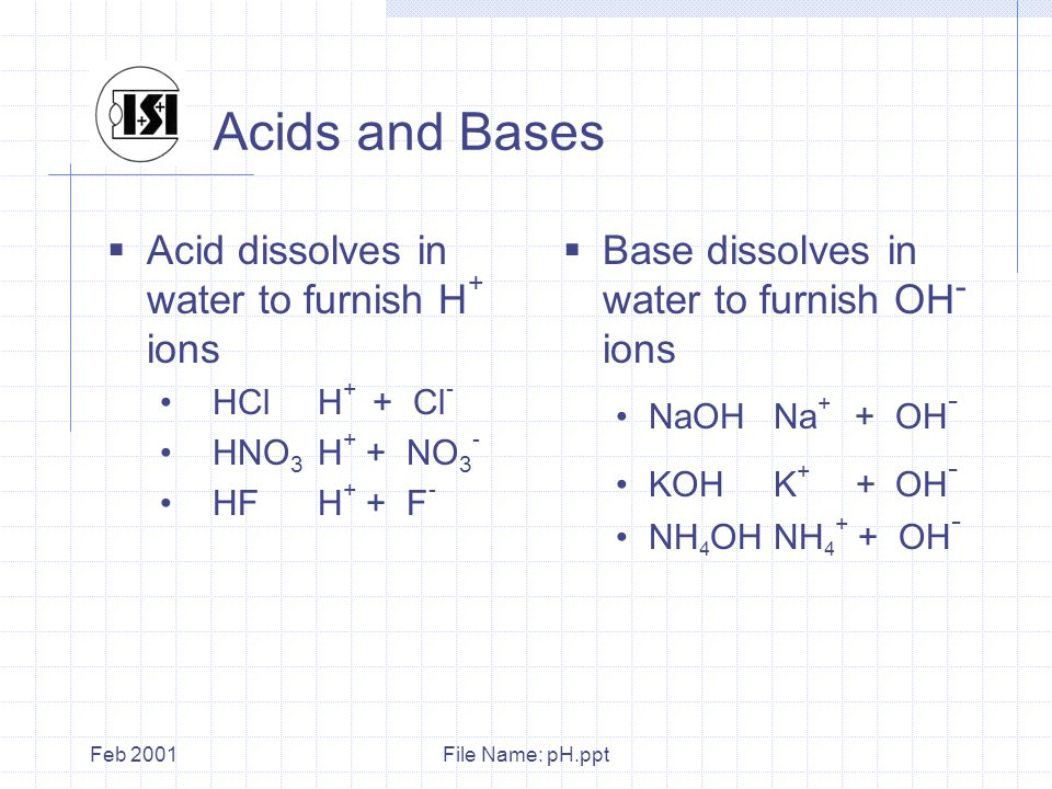 File Name: pH.pptFeb 2001 Acids and Bases  Acid dissolves in water to furnish H + ions HCl H + + Cl - HNO 3 H + + NO 3 - HF H + + F -  Base dissolves in water to furnish OH - ions NaOH Na + + OH - KOHK + + OH - NH 4 OHNH 4 + + OH -